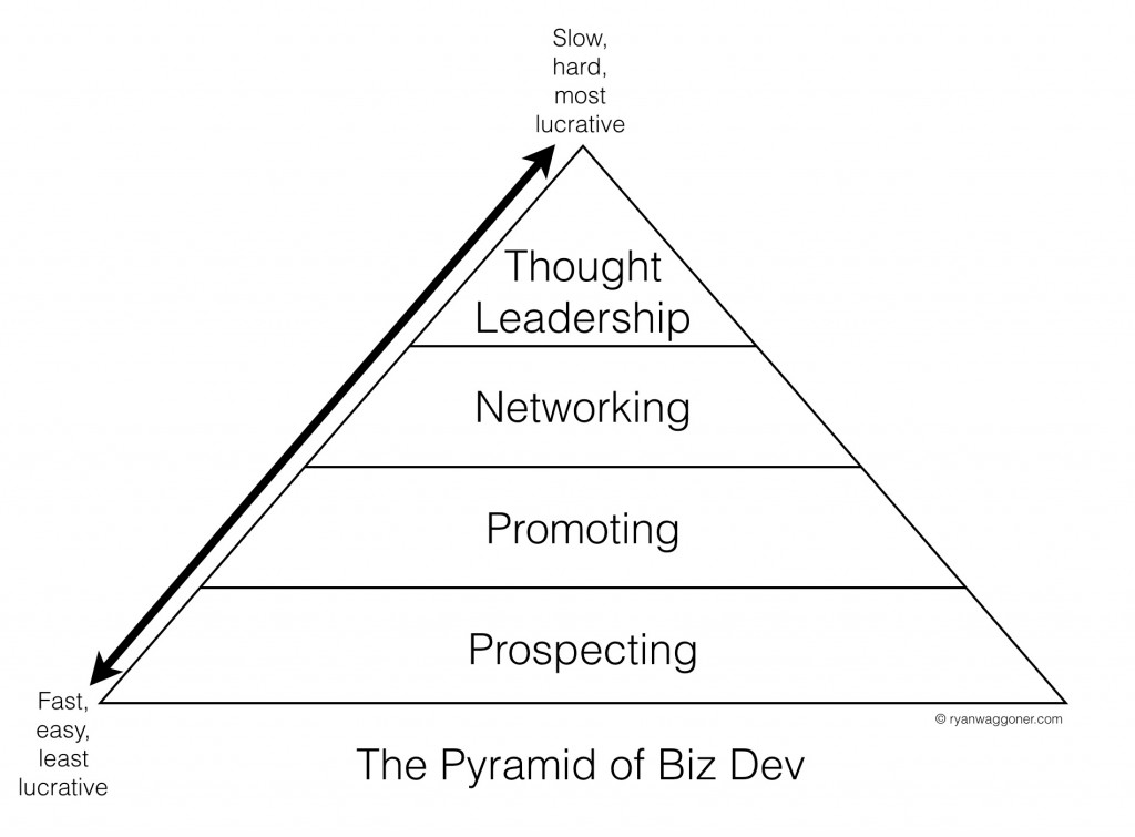 pyramid-of-biz-dev-graph