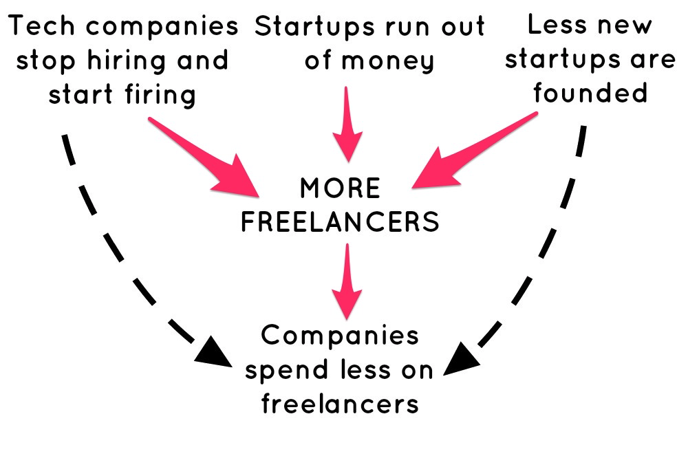 Freelance Success Recession Model