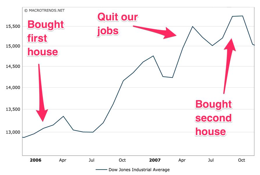 Freelance Success Dow Jones Bubble